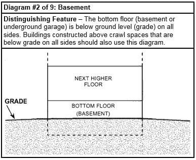 flood insurance foundation diagram 2