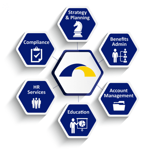 Employee benefit services, picture of six blue hexagons surrounding our logo. Six hexagons state strategy and planning, benefits admin, account management, education, HR services, and compliance.