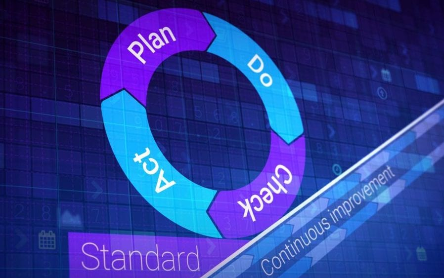 Circle arrows with Plan Do Check Act, the Deming cycle.