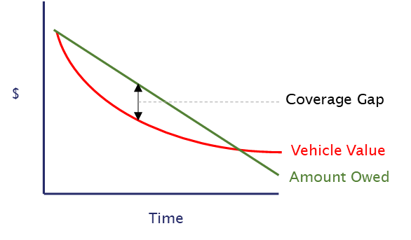 Graph illustrating the need for Guaranteed Asset Protection GAP insurance coverage.