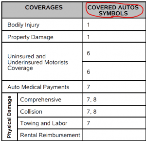 business auto insurance coverage table